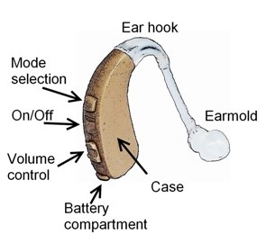 Nhs Hearing Aids Patients Ear Care Centre And Audiology